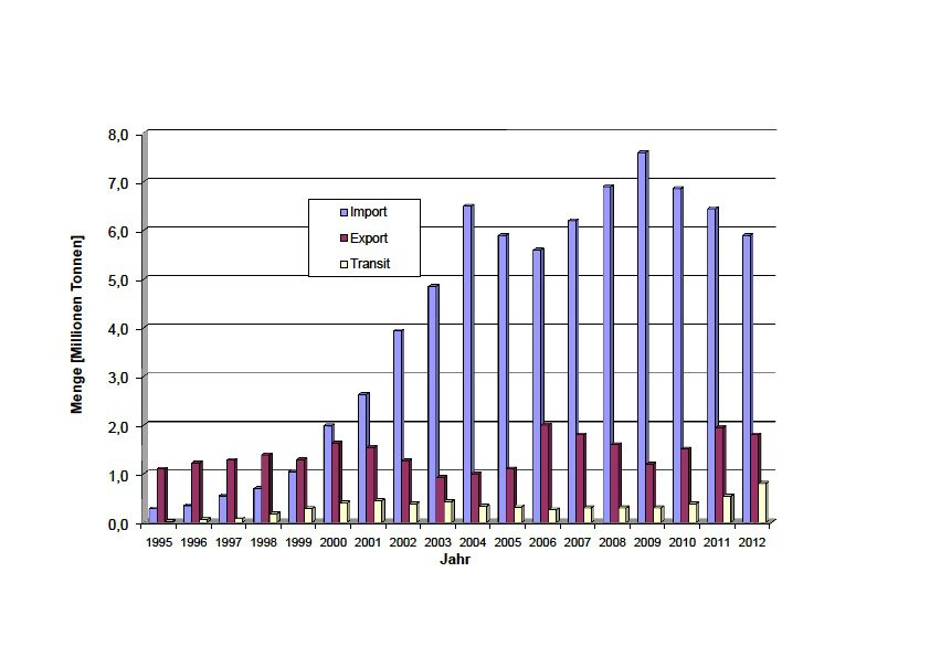 Giftmüll Statistik